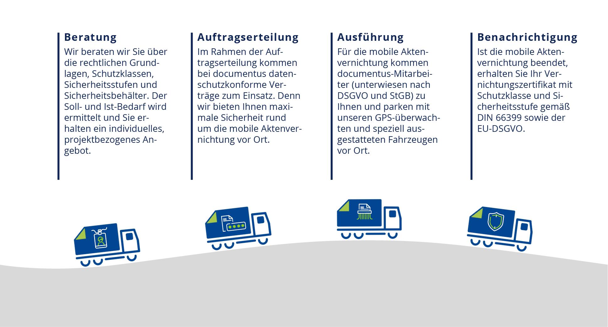 Vernichtung, Löschung, Archivierung, Digitalisierung, Datenschutz   In: München, Augsburg, Nürnberg, Gablingen
